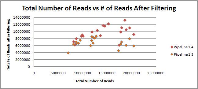 Density vs fitered reads.JPG